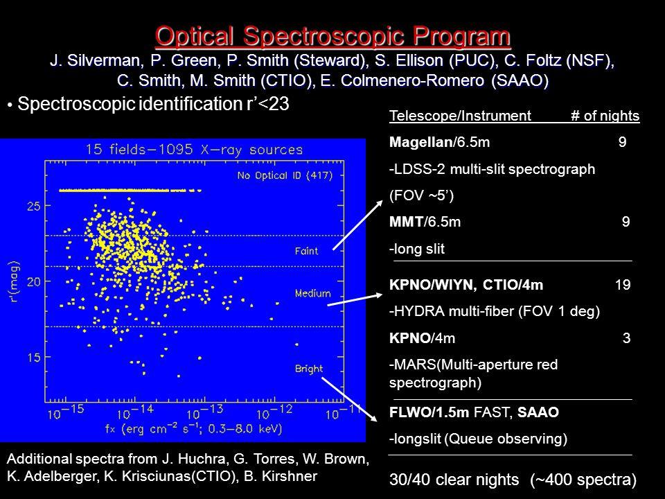 Optical Spectroscopic Program J. Silverman, P. Green, P.