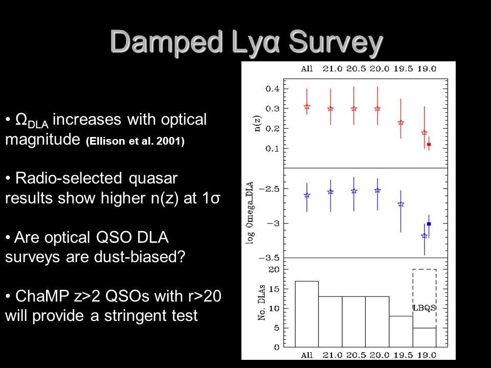 Damped Lyα Survey Ω DLA increases with optical magnitude (Ellison et al.