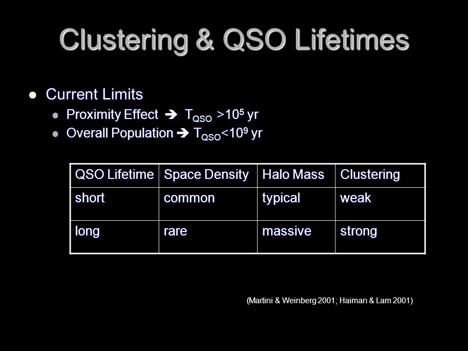 Clustering & QSO Lifetimes Current Limits Current Limits Proximity Effect  T QSO >10 5 yr Proximity Effect  T QSO >10 5 yr Overall Population  T QSO <10 9 yr Overall Population  T QSO <10 9 yr QSO Lifetime Space Density Halo Mass Clustering shortcommontypicalweak longraremassivestrong (Martini & Weinberg 2001; Haiman & Lam 2001)