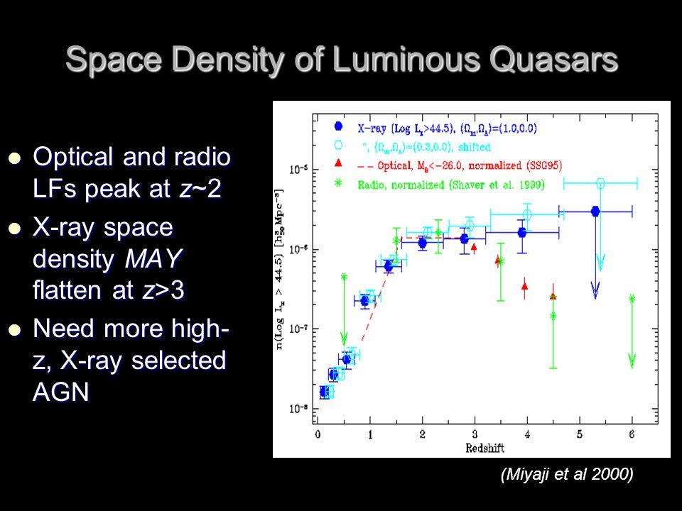 Space Density of Luminous Quasars Optical and radio LFs peak at z~2 Optical and radio LFs peak at z~2 X-ray space density MAY flatten at z>3 X-ray space density MAY flatten at z>3 Need more high- z, X-ray selected AGN Need more high- z, X-ray selected AGN (Miyaji et al 2000)