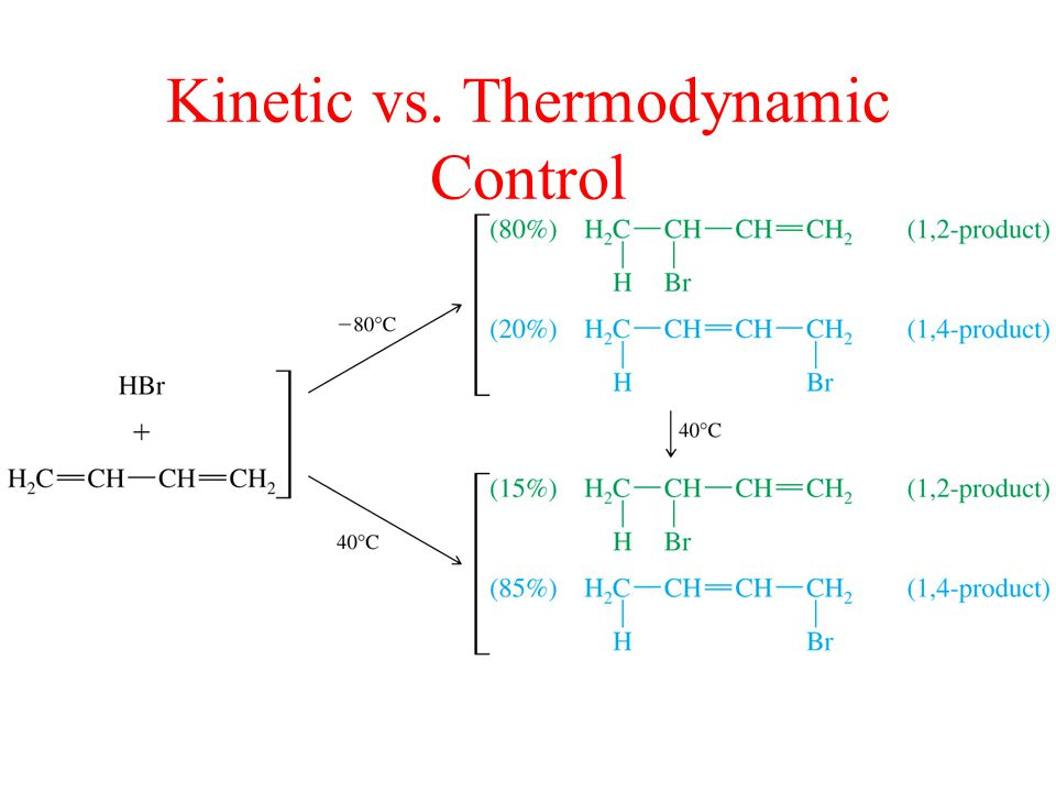 Kinetic vs. Thermodynamic Control