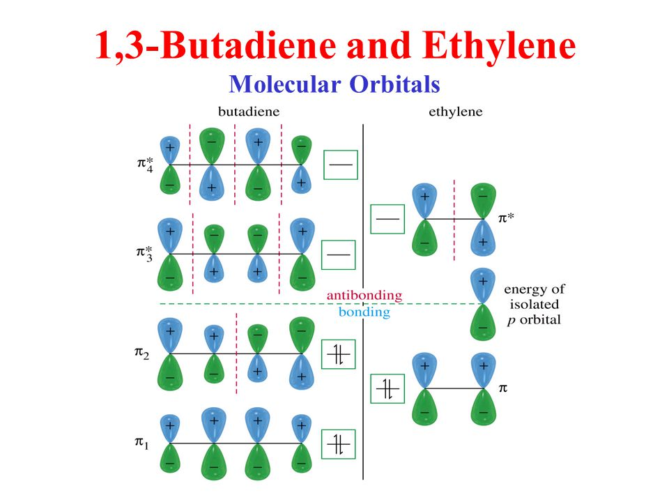 1,3-Butadiene and Ethylene Molecular Orbitals