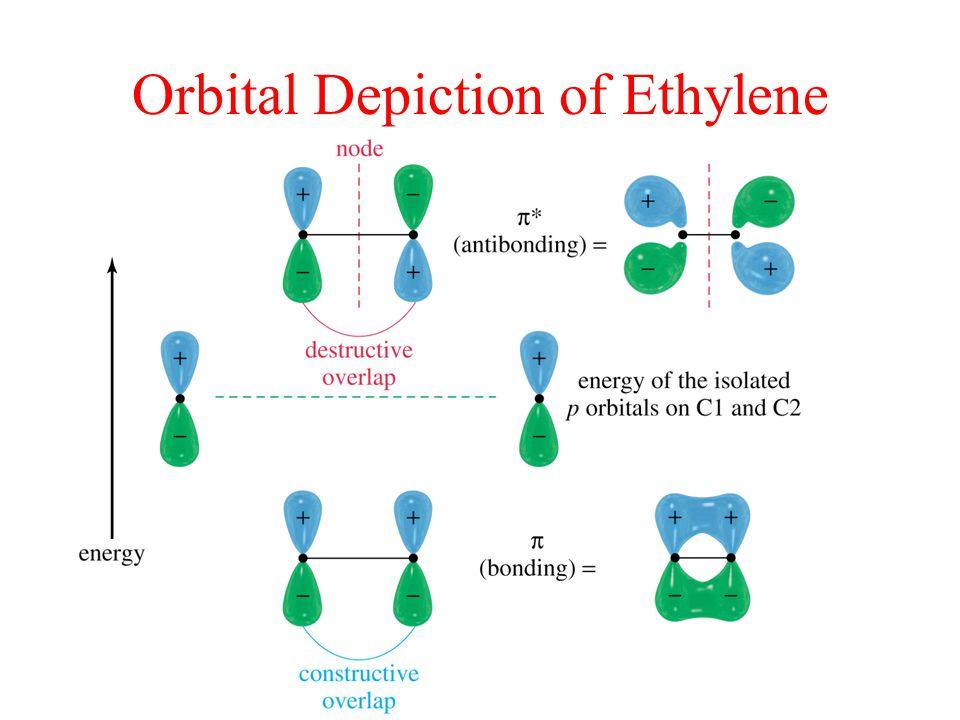 Orbital Depiction of Ethylene