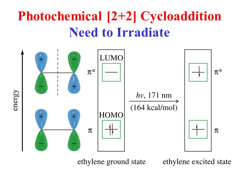 Photochemical [2+2] Cycloaddition Need to Irradiate