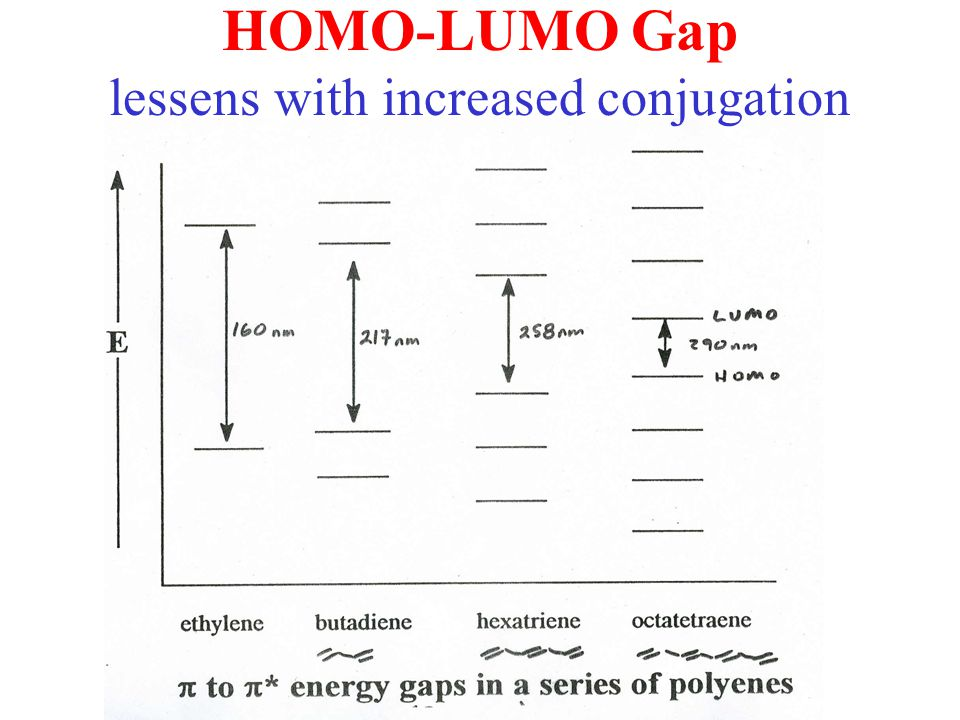 HOMO-LUMO Gap lessens with increased conjugation