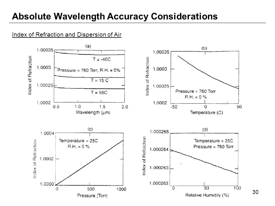 30 Absolute Wavelength Accuracy Considerations Index of Refraction and Dispersion of Air
