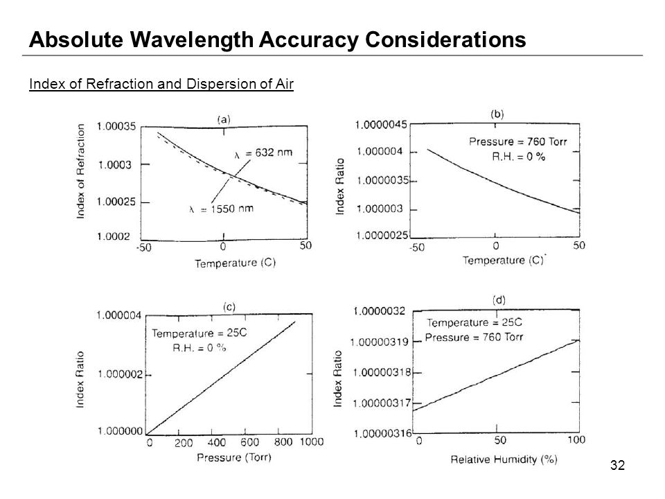 32 Absolute Wavelength Accuracy Considerations Index of Refraction and Dispersion of Air