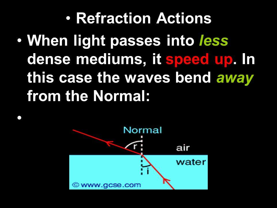 Refraction of light.