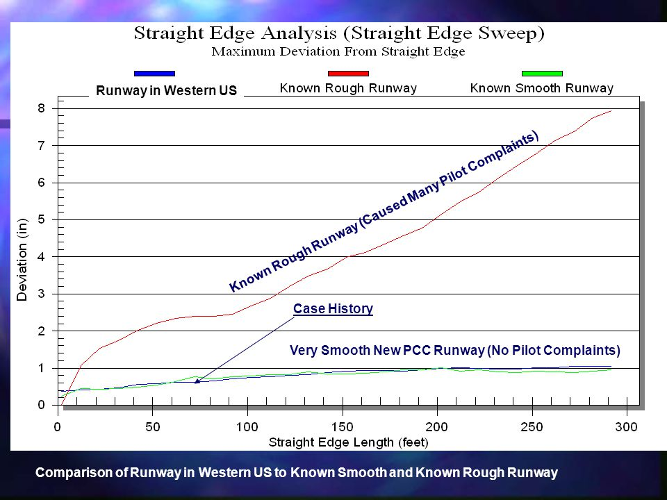 Comparison of Runway in Western US to Known Smooth and Known Rough Runway Known Rough Runway (Caused Many Pilot Complaints) Very Smooth New PCC Runway