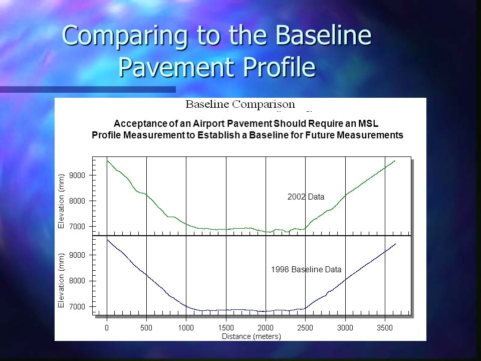Comparing to the Baseline Pavement Profile 2002 Data 1998 Baseline Data Acceptance of an Airport Pavement Should Require an MSL Profile Measurement to