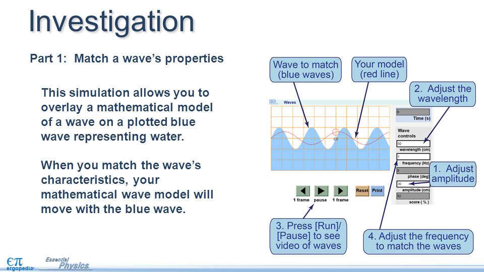 This simulation allows you to overlay a mathematical model of a wave on a plotted blue wave representing water. When you match the wave's characterist