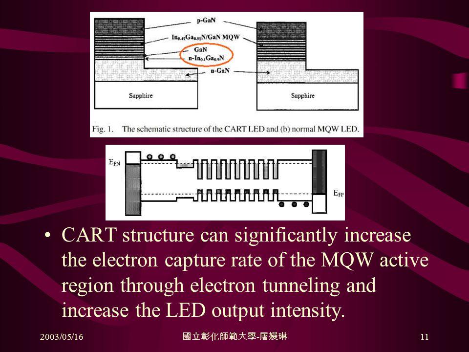 2003/05/16 國立彰化師範大學 - 屠嫚琳 11 CART structure can significantly increase the electron capture rate of the MQW active region through electron tunneling and increase the LED output intensity.