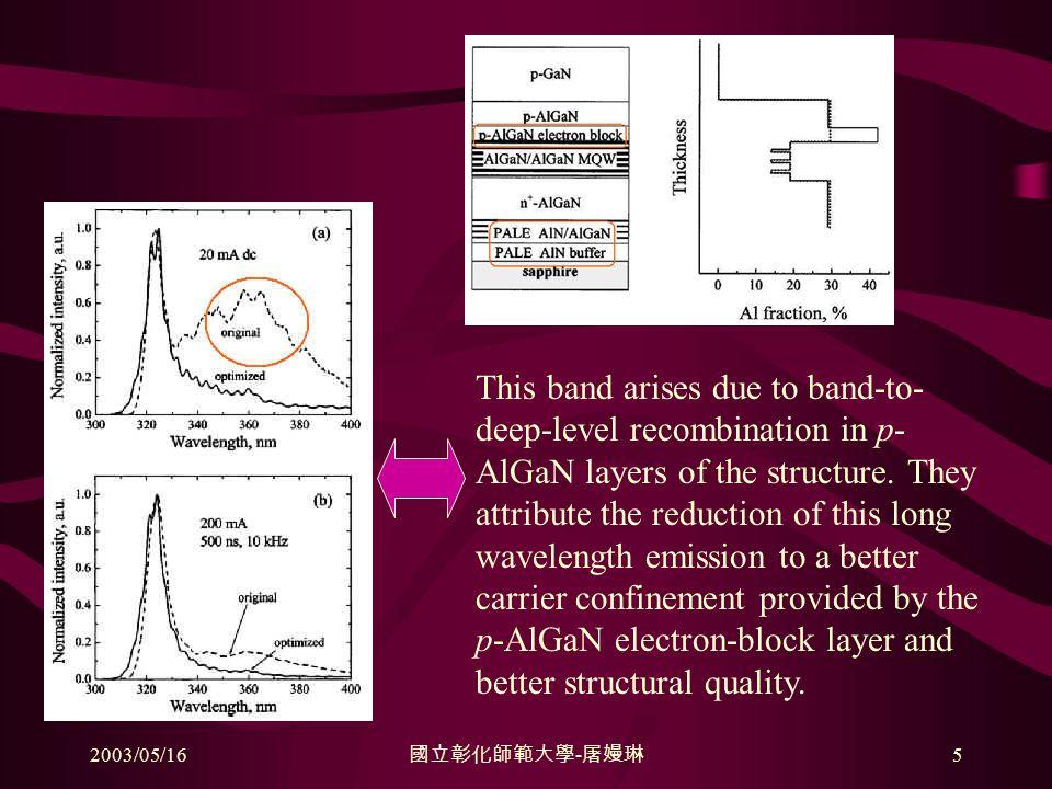 2003/05/16 國立彰化師範大學 - 屠嫚琳 5 This band arises due to band-to- deep-level recombination in p- AlGaN layers of the structure.