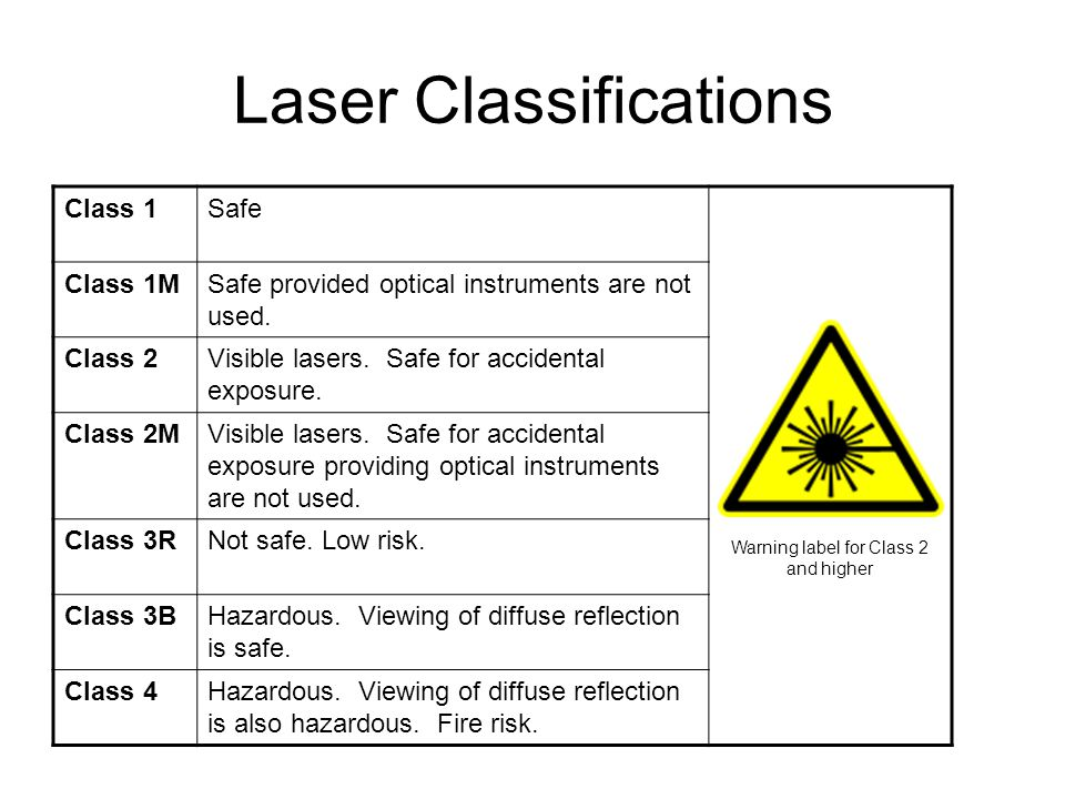 Laser Classifications Class 1Safe Class 1MSafe provided optical instruments are not used.