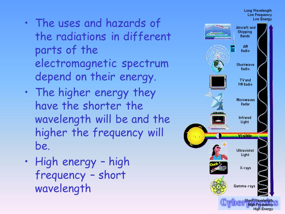 The uses and hazards of the radiations in different parts of the electromagnetic spectrum depend on their energy.
