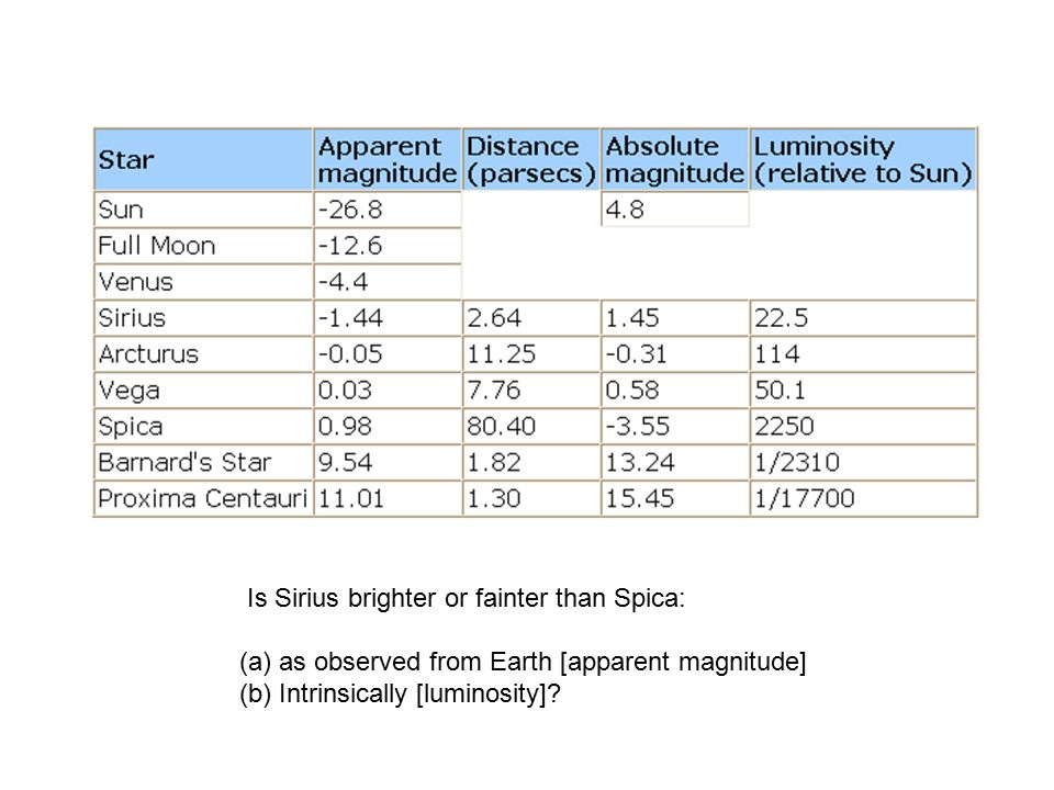 Is Sirius brighter or fainter than Spica: (a)as observed from Earth [apparent magnitude] (b)Intrinsically [luminosity]