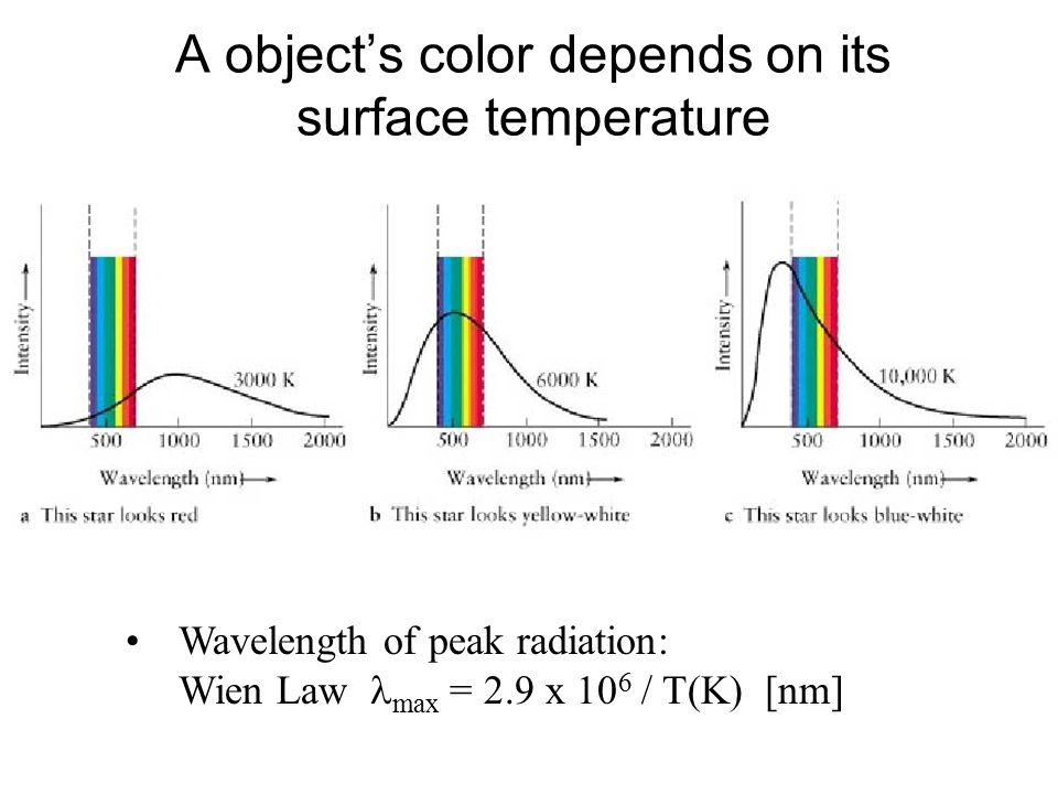 A object's color depends on its surface temperature Wavelength of peak radiation: Wien Law max = 2.9 x 10 6 / T(K) [nm]