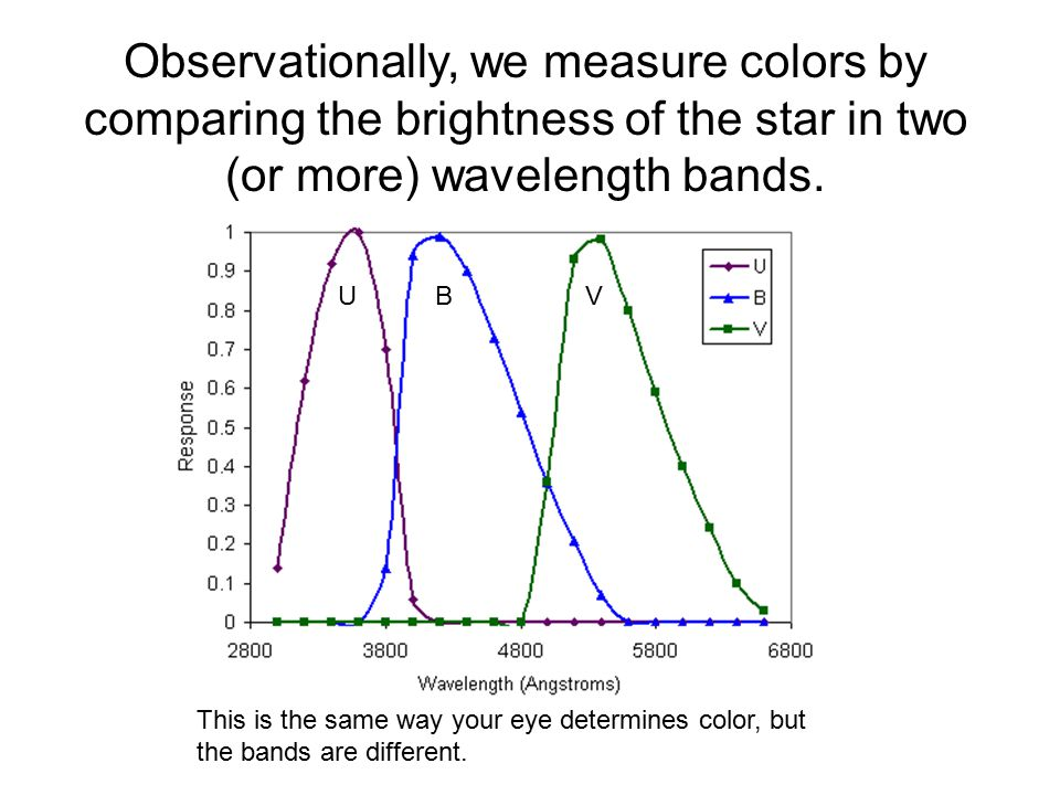 UBV Observationally, we measure colors by comparing the brightness of the star in two (or more) wavelength bands.