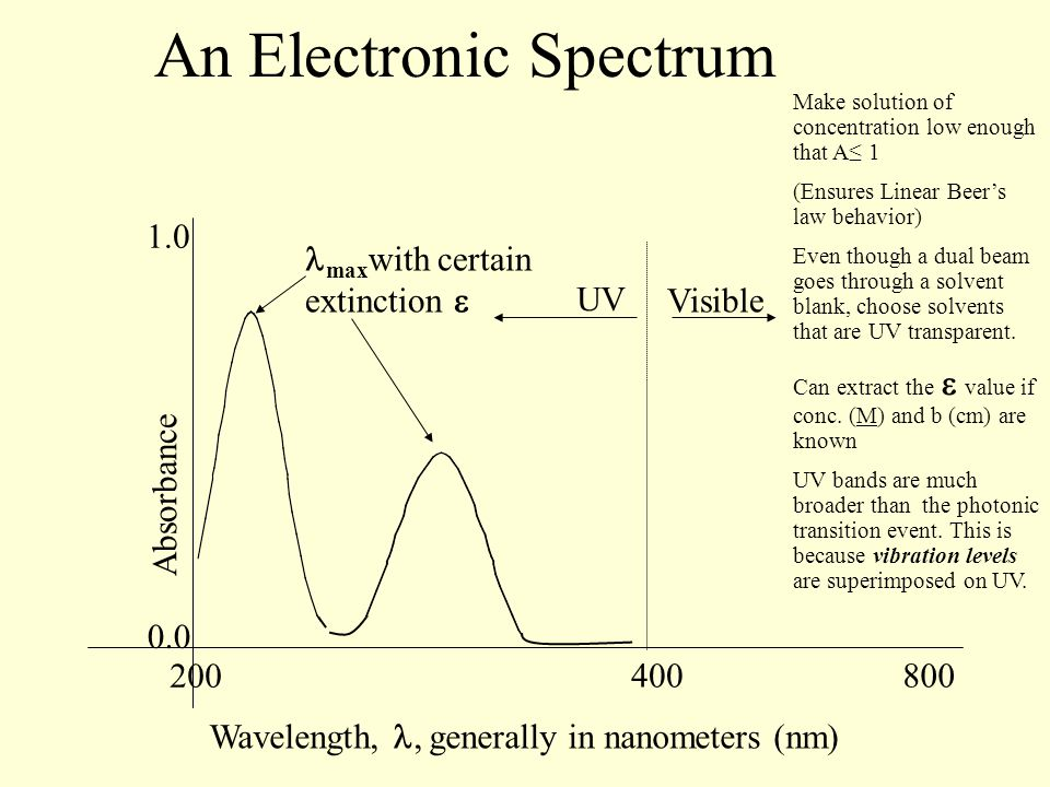 An Electronic Spectrum Absorbance Wavelength,, generally in nanometers (nm) 0.0 400800 1.0 200 UV Visible max with certain extinction  Make solution of concentration low enough that A≤ 1 (Ensures Linear Beer's law behavior) Even though a dual beam goes through a solvent blank, choose solvents that are UV transparent.