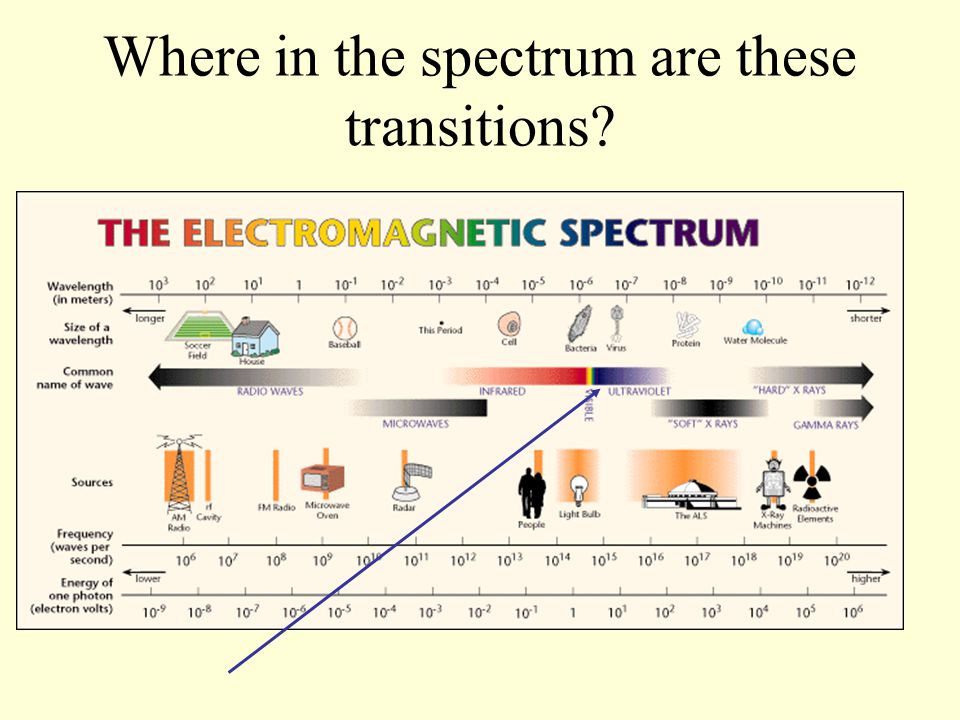Where in the spectrum are these transitions?