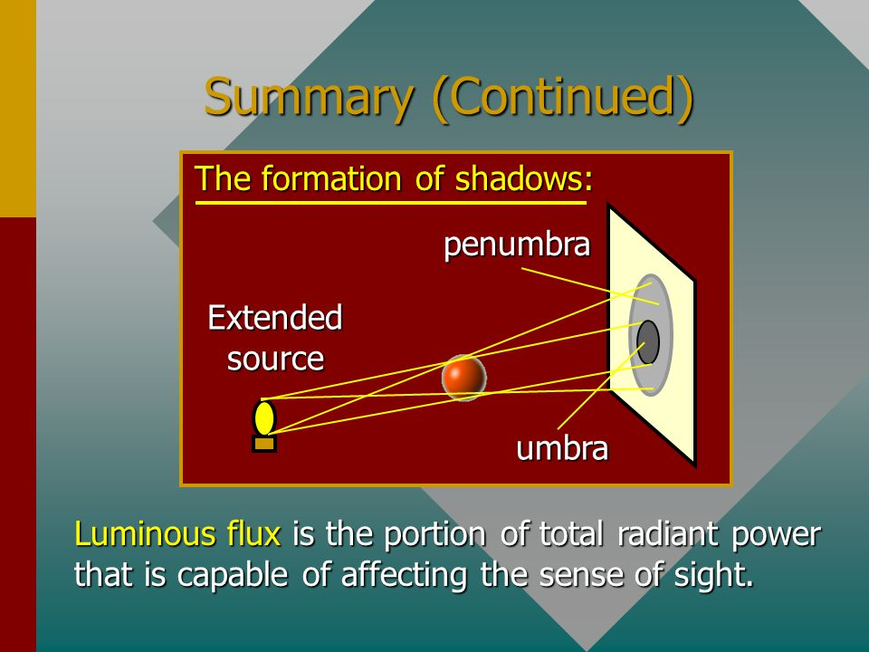 Summary Light may be defined as electromagnetic radiation that is capable of affecting the sense of sight. Rectilinear propagation Reflection Refracti
