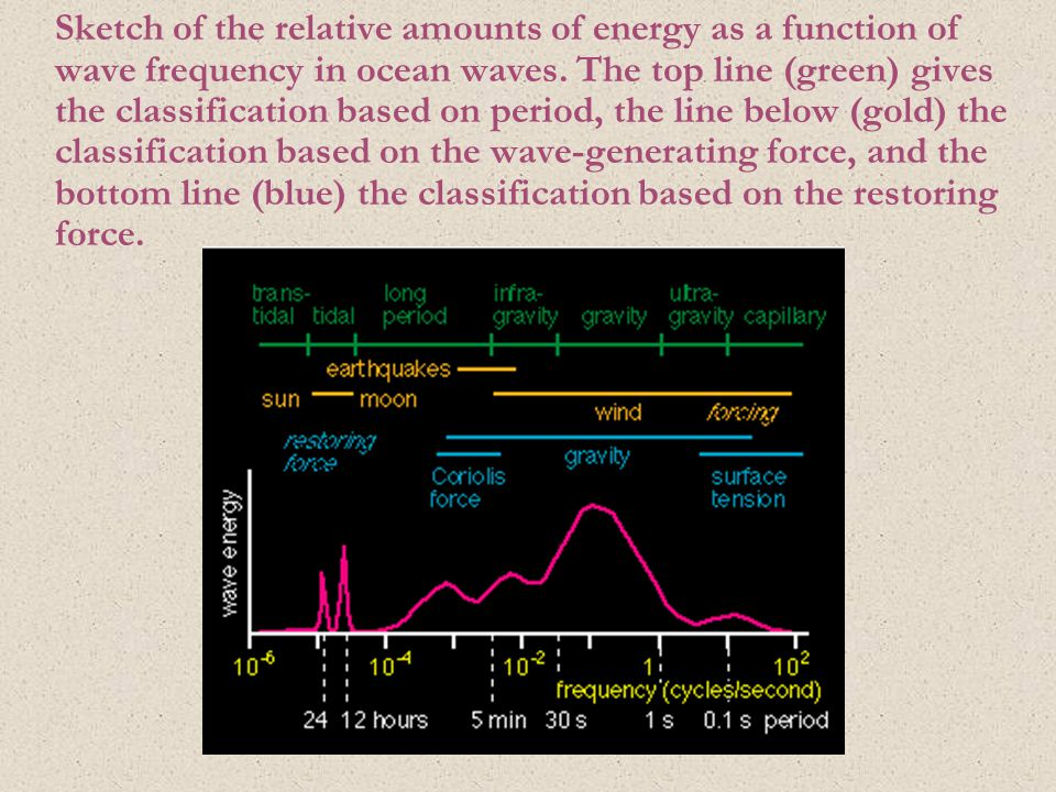 Sketch of the relative amounts of energy as a function of wave frequency in ocean waves. The top line (green) gives the classification based on period