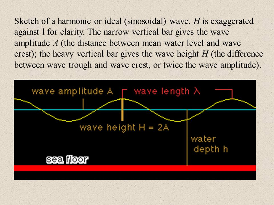 Sketch of a harmonic or ideal (sinosoidal) wave. H is exaggerated against l for clarity.