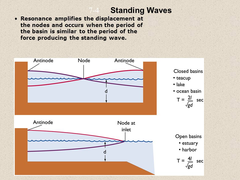 Resonance amplifies the displacement at the nodes and occurs when the period of the basin is similar to the period of the force producing the standing wave.