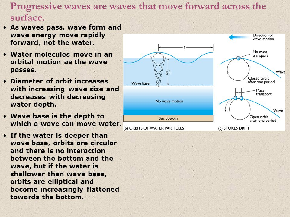 Progressive waves are waves that move forward across the surface. As waves pass, wave form and wave energy move rapidly forward, not the water. Water