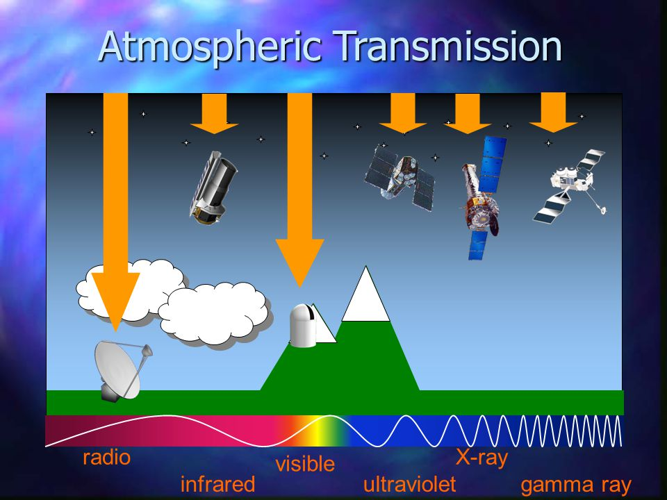 radio infrared visible ultraviolet X-ray gamma ray Atmospheric Transmission