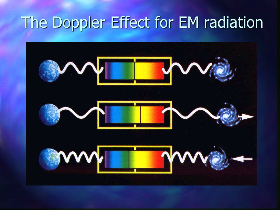 The Doppler Effect for EM radiation