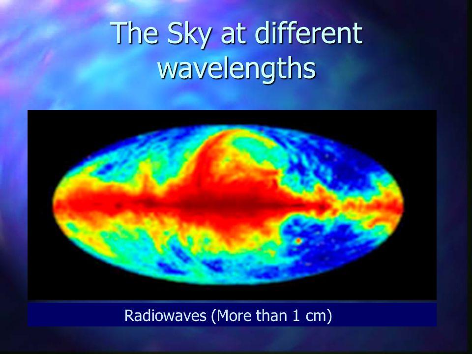 Gamma rays (10 -14 m)X-rays (10 -10 m) Ultraviolet (10-50  10 -9 m)Visible light (400-700  10 -9 m)Infrared (100  10 -6 m)Microwaves (  1 cm) Radi