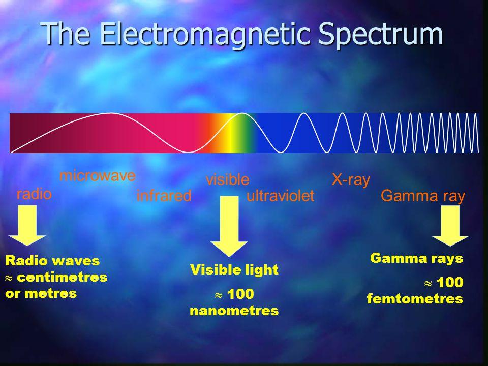 Visible light  100 nanometres Radio waves  centimetres or metres radio microwave infrared visible ultraviolet X-ray Gamma ray Gamma rays  100 femto