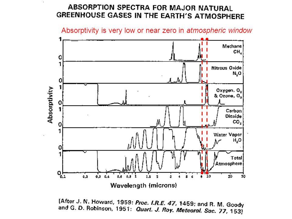 Absorptivity is very low or near zero in atmospheric window