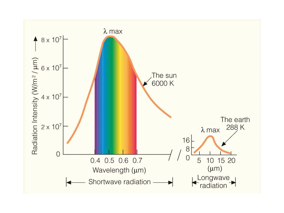 Intensity of solar radiation The Earth receives solar radiation unequally over its surface The intensity per unit area of surface is greatest at the equator Intermediate in the middle latitudes The lowest intensity is at the polar regions