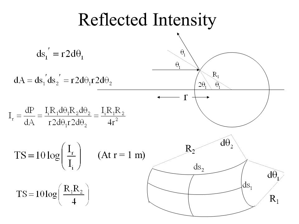 Reflected Intensity R1R1 R2R2 (At r = 1 m)