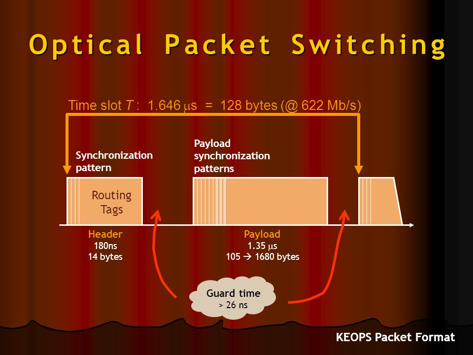 Optical Packet Switching Routing Tags Header 180ns 14 bytes Guard time > 26 ns Payload 1.35  s 105  1680 bytes Synchronization pattern Payload synch