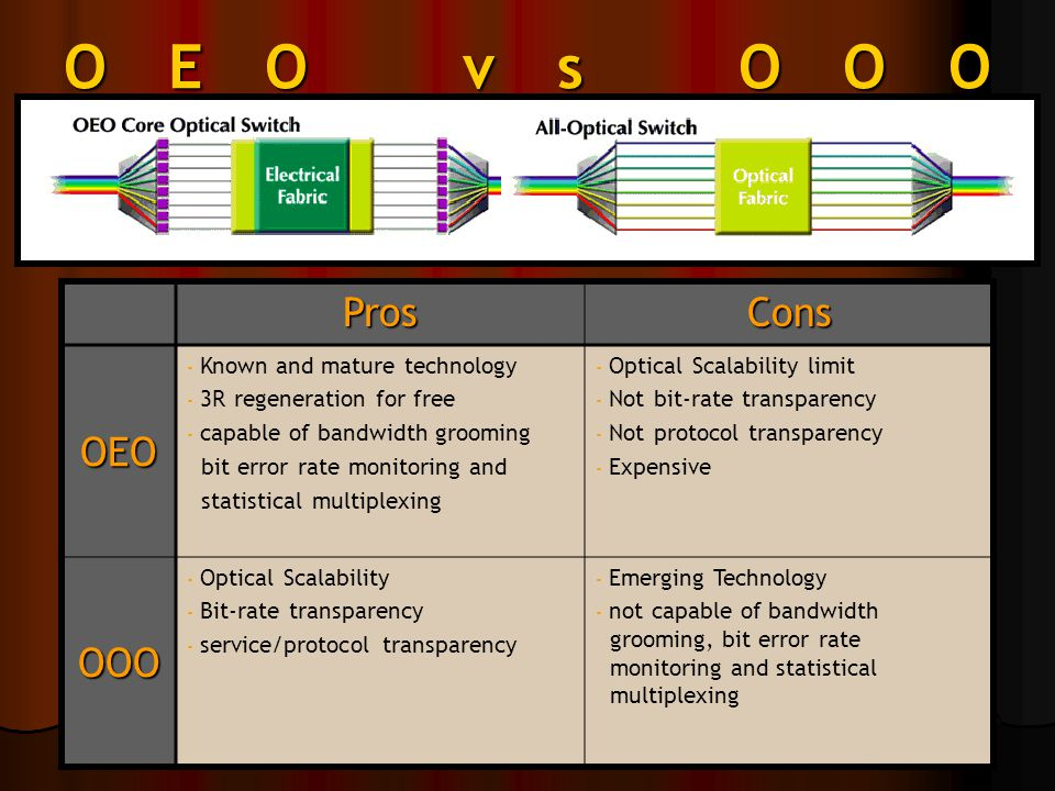 OEO vs OOO ProsCons OEO - Known and mature technology - 3R regeneration for free - capable of bandwidth grooming bit error rate monitoring and statistical multiplexing - Optical Scalability limit - Not bit-rate transparency - Not protocol transparency - Expensive OOO - Optical Scalability - Bit-rate transparency - service/protocol transparency - Emerging Technology - not capable of bandwidth grooming, bit error rate monitoring and statistical multiplexing
