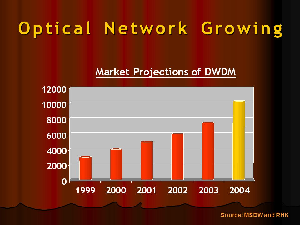 Optical Network Growing Source: MSDW and RHK