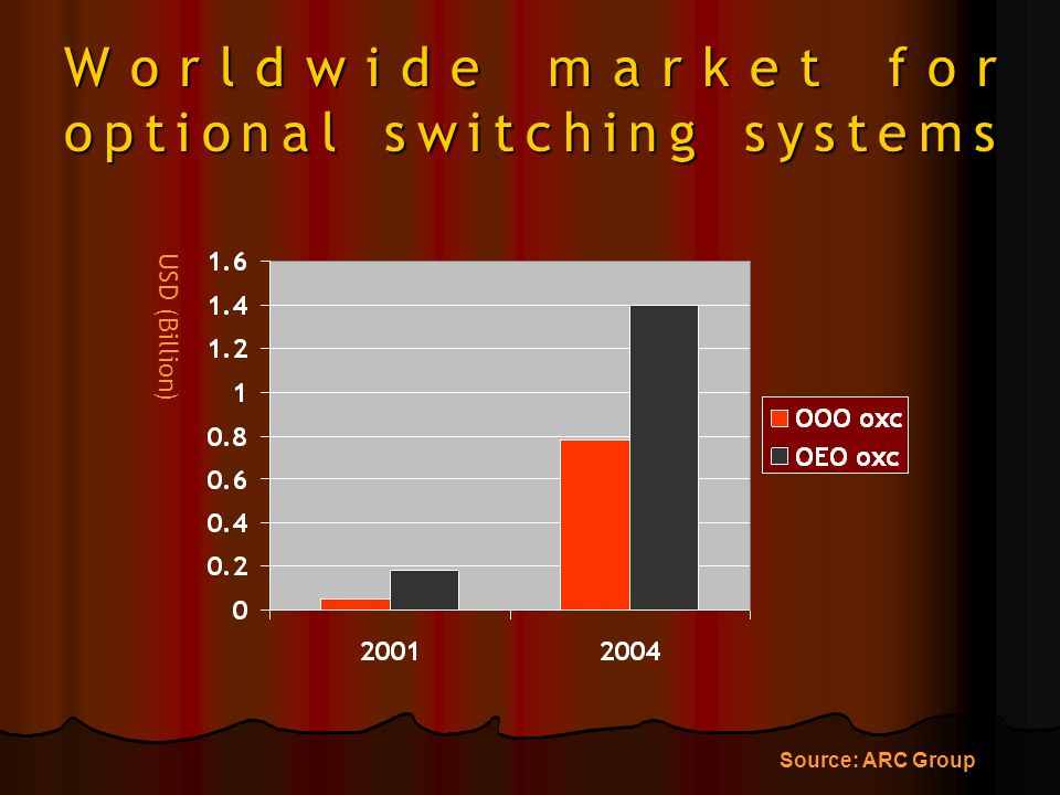 Worldwide market for optional switching systems USD (Billion) Source: ARC Group