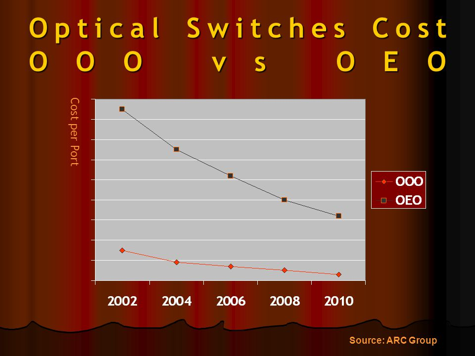 Optical Switches Cost OOO vs OEO Cost per Port Source: ARC Group