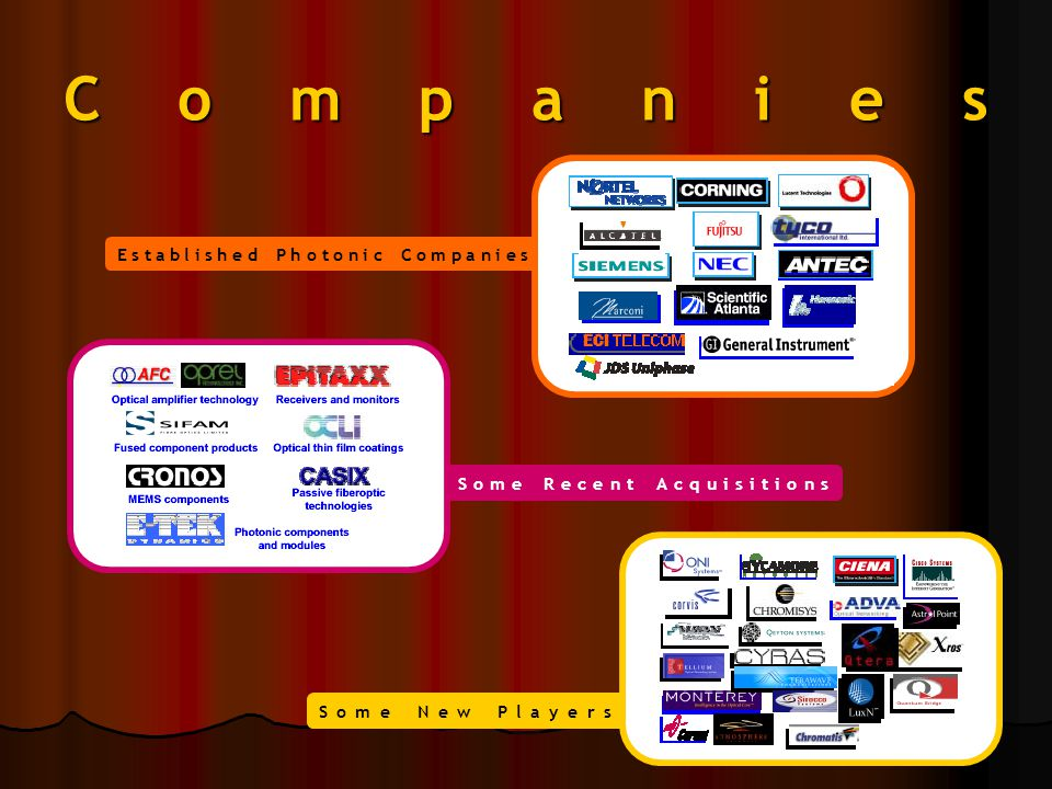 Established Photonic Companies.. Some Recent Acquisitions Companies Some New Players.