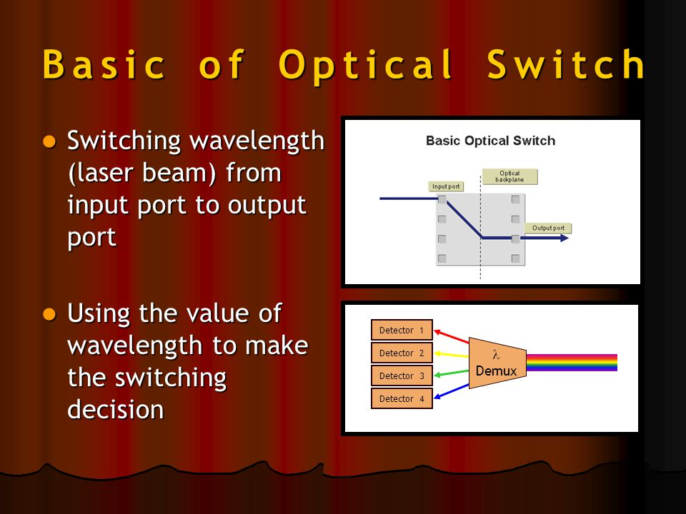 Basic of Optical Switch Switching wavelength (laser beam) from input port to output port Switching wavelength (laser beam) from input port to output port Using the value of wavelength to make the switching decision Using the value of wavelength to make the switching decision Detector 1 Detector 2 Detector 3 Detector 4 Demux