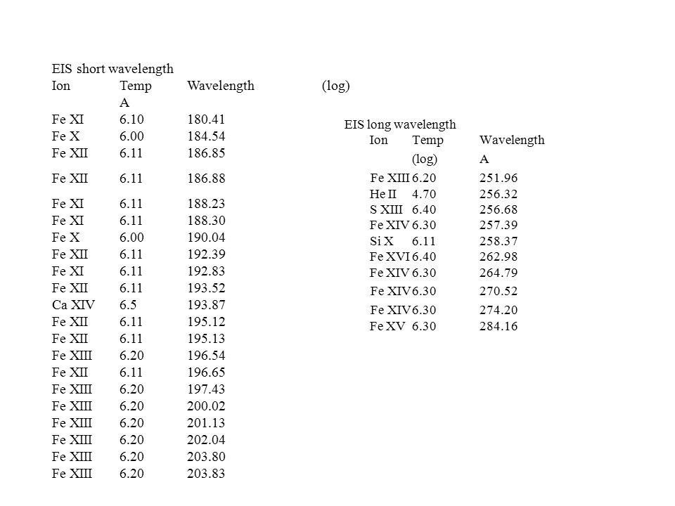 EIS long wavelength IonTemp Wavelength (log)A Fe XIII6.20251.96 He II4.70256.32 S XIII6.40256.68 Fe XIV6.30257.39 Si X6.11258.37 Fe XVI6.40262.98 Fe XIV6.30264.79 Fe XIV6.30270.52 Fe XIV6.30274.20 Fe XV6.30284.16 EIS short wavelength IonTempWavelength(log) A Fe XI6.10180.41 Fe X6.00184.54 Fe XII6.11186.85 Fe XII6.11186.88 Fe XI6.11188.23 Fe XI6.11188.30 Fe X6.00190.04 Fe XII6.11192.39 Fe XI6.11192.83 Fe XII6.11193.52 Ca XIV6.5193.87 Fe XII6.11195.12 Fe XII6.11195.13 Fe XIII6.20196.54 Fe XII6.11196.65 Fe XIII6.20197.43 Fe XIII6.20200.02 Fe XIII6.20201.13 Fe XIII6.20202.04 Fe XIII6.20203.80 Fe XIII6.20203.83