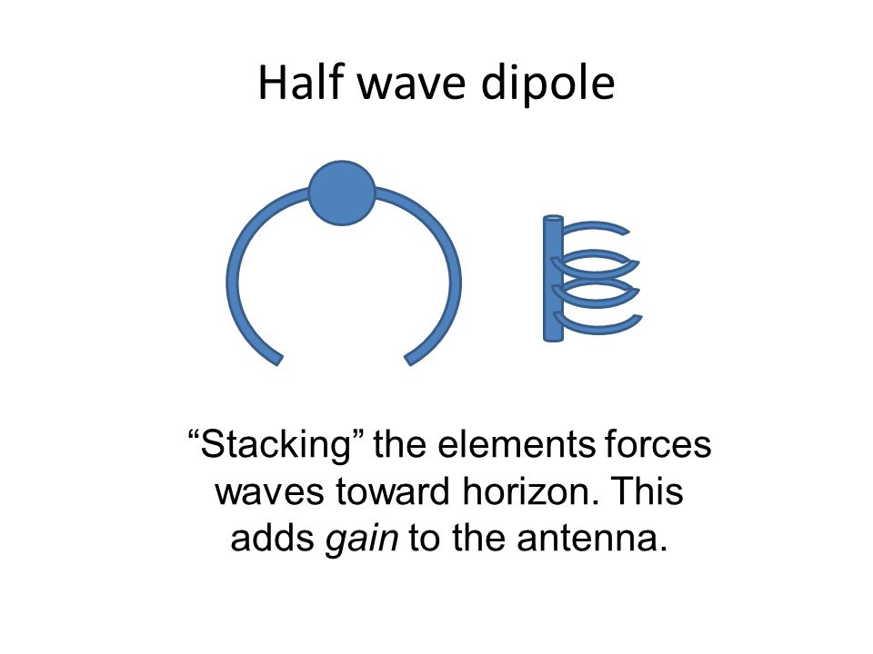 Half wave dipole Stacking the elements forces waves toward horizon.