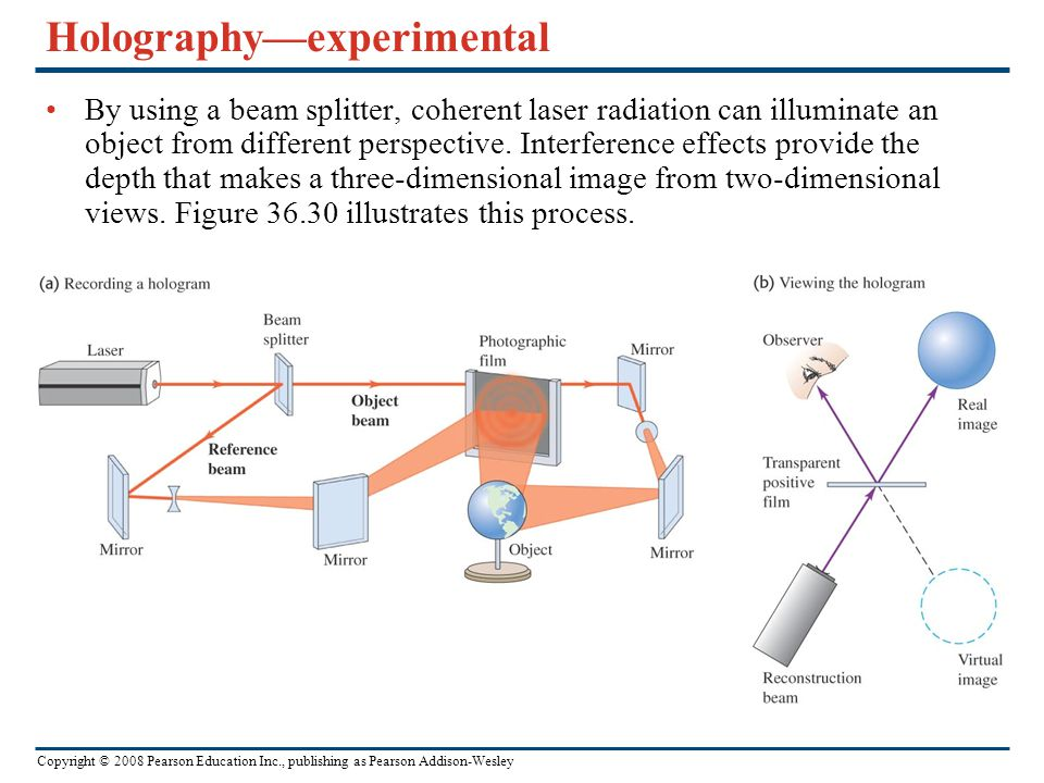 Copyright © 2008 Pearson Education Inc., publishing as Pearson Addison-Wesley Holography—experimental By using a beam splitter, coherent laser radiation can illuminate an object from different perspective.