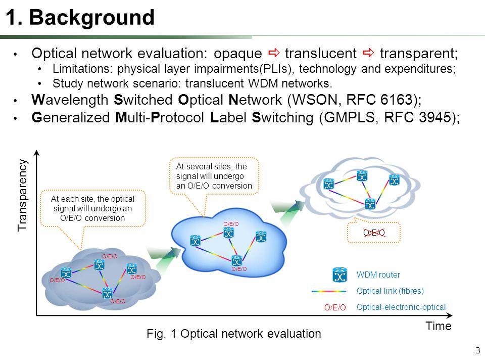 4 Optical control plane locates between management plane and data plane , i.e, Fig.