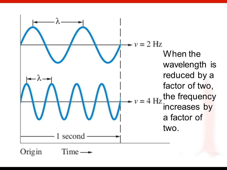 Wavelength and frequency are related by the wave speed, which for light is c, the speed of light, 3.00 x 10 8 m/s.