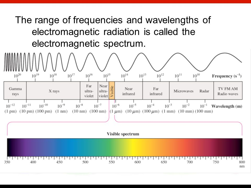 What is the frequency of light having a wavelength of 681 nm.