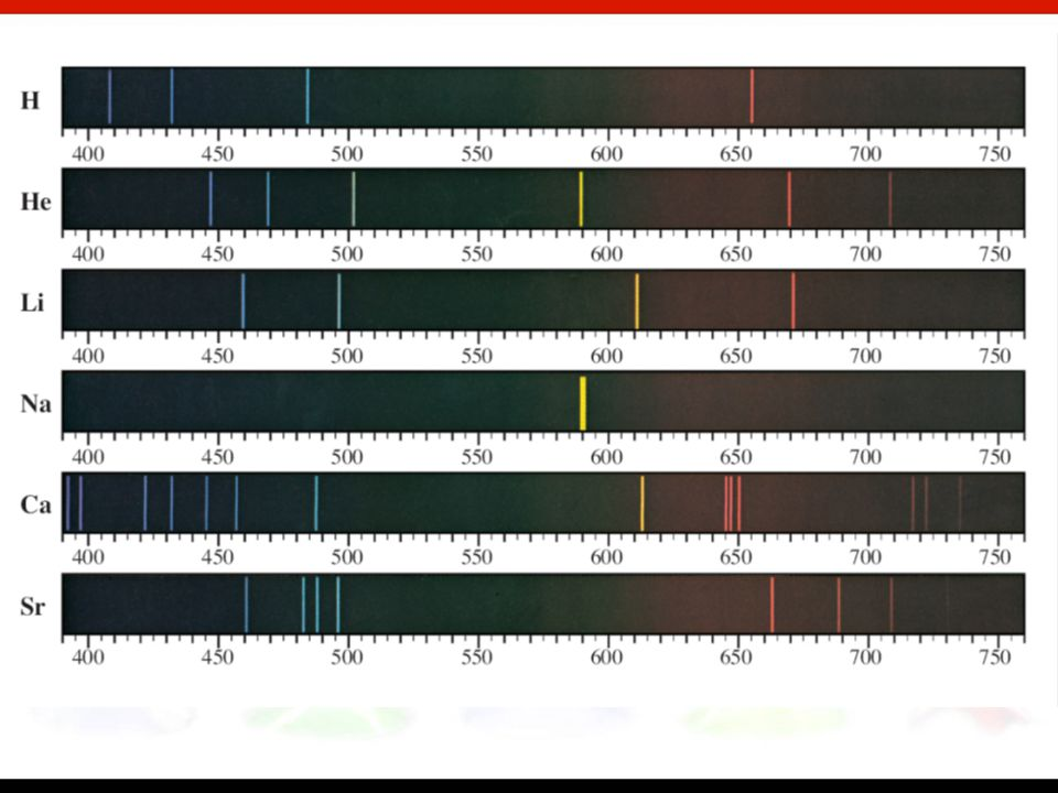 In addition, this understanding could not explain the observation of line spectra of atoms. A continuous spectrum contains all wavelengths of light. A